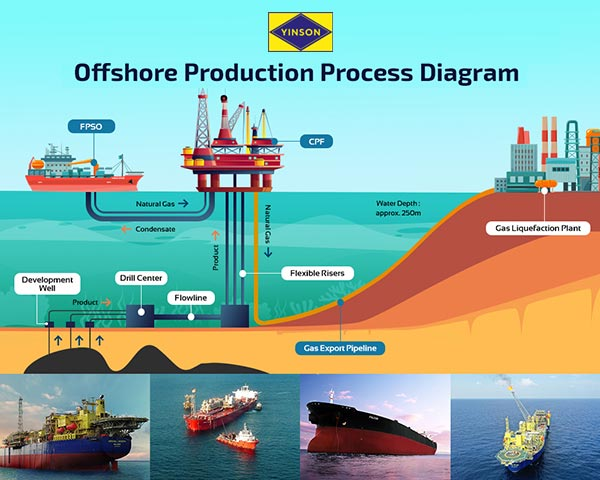 FPSO company process diagram